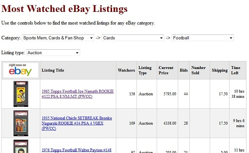 Most watched eBay auctions page