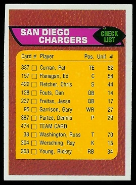 San Diego Chargers checklist 1976 Topps football card